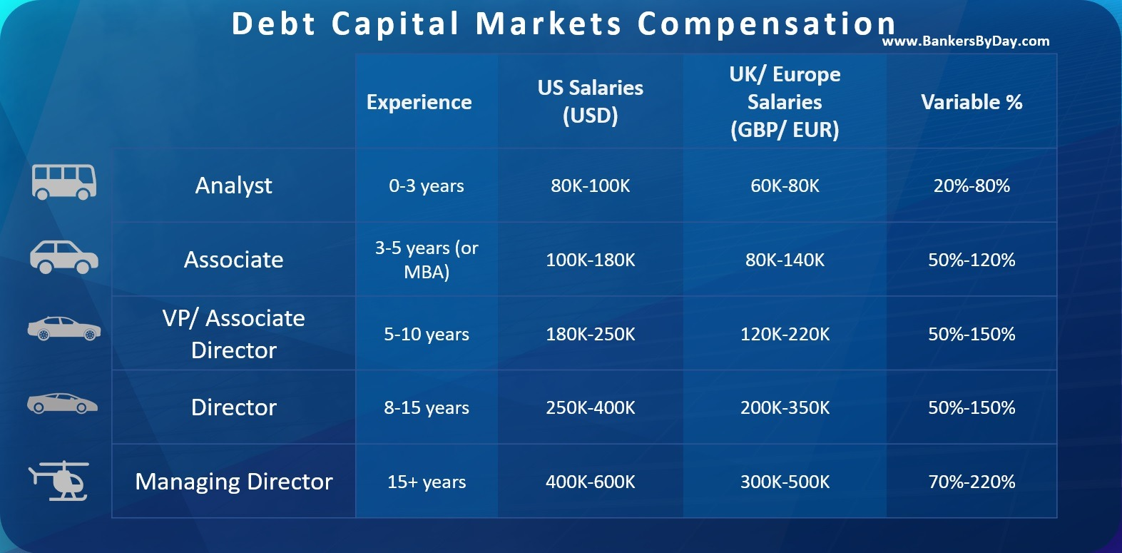 Debt-Capital-Markets-Compensation