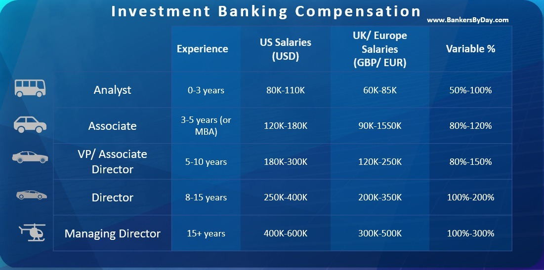Investment banking days off work invest the happionaire way free download